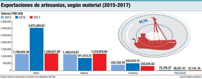 exportaciones de artesanias segun material