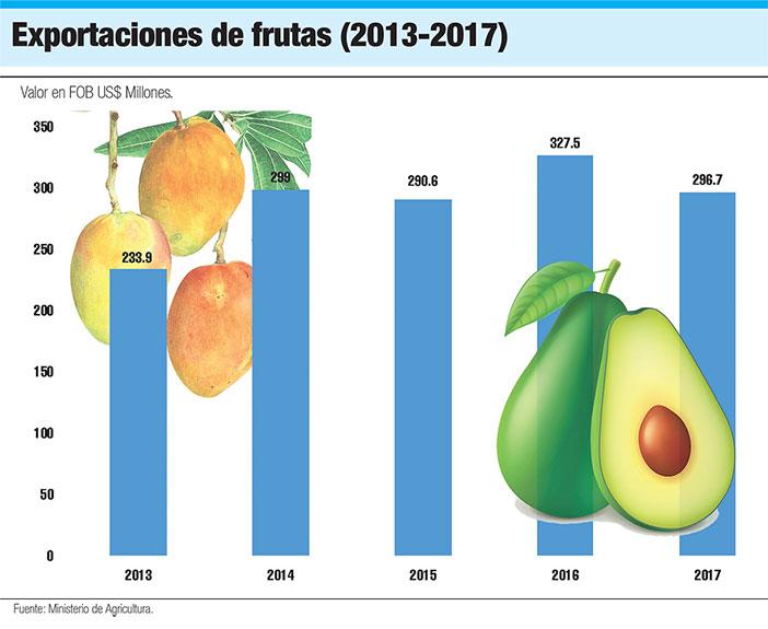 exportaciones de frutas