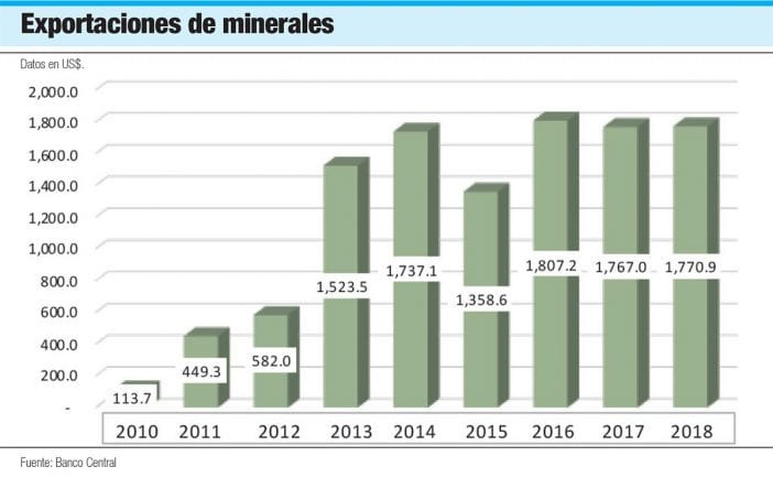 exportaciones de minerales