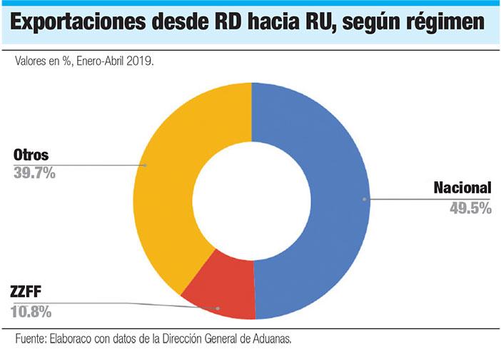 exportaciones de republica dominicana a reino unido