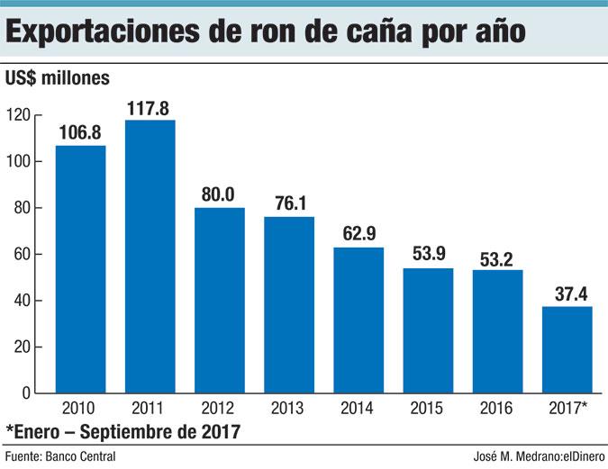 exportaciones de ron de cana por ano
