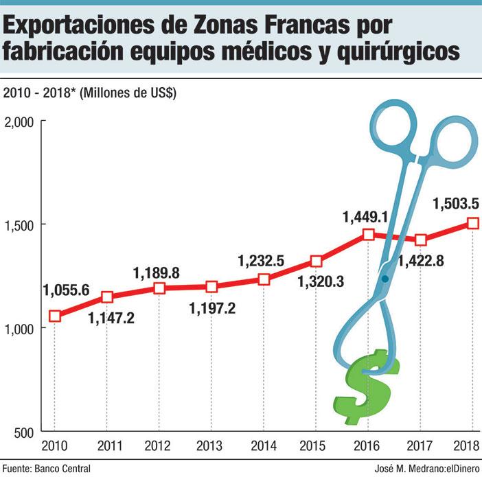 exportaciones de zonas francas dispositivos medicos