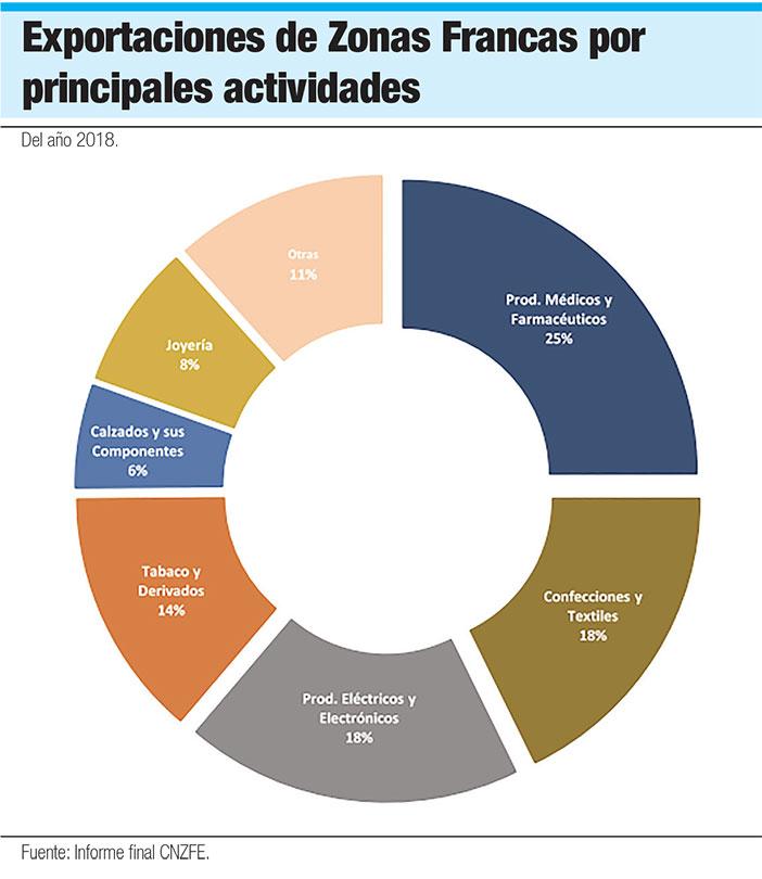 exportaciones de zonas francas por tipo de actividad