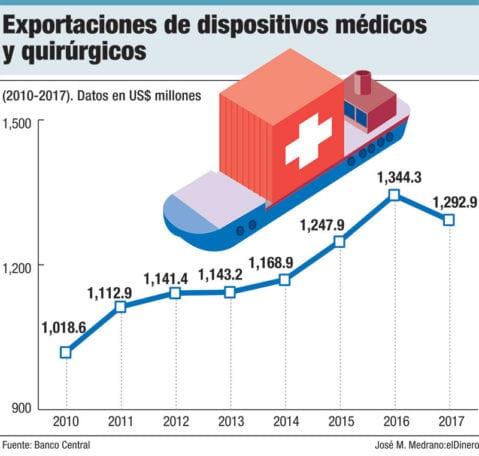 exportaciones dispositivos medicos