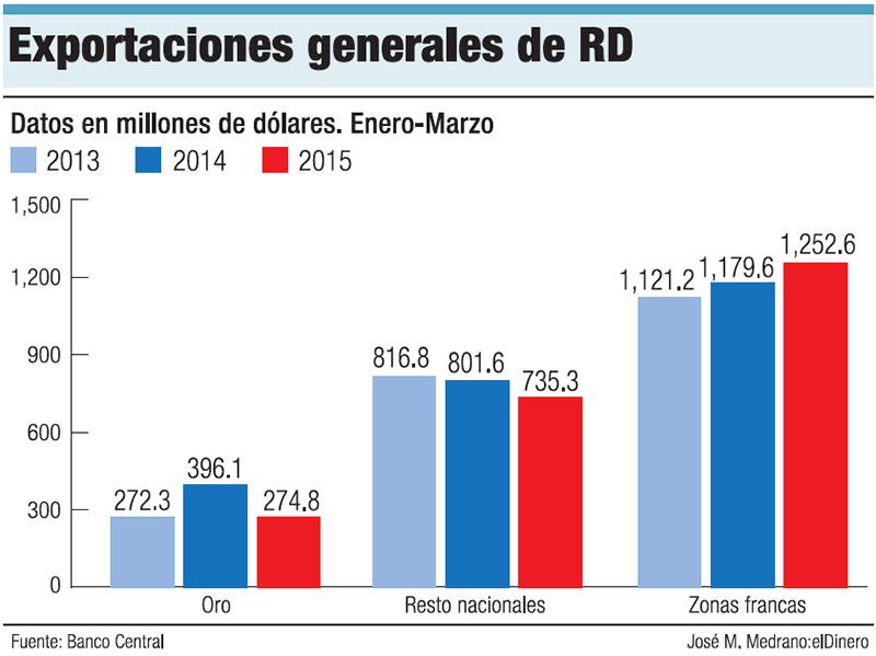 exportaciones-generales-rd
