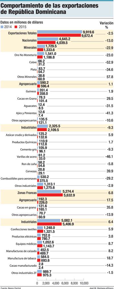 exportaciones-republica-dominicana-2015