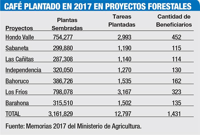 face en proyectos forestales