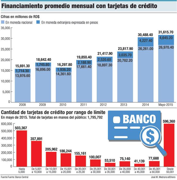 financiamiento tarjetas de credito
