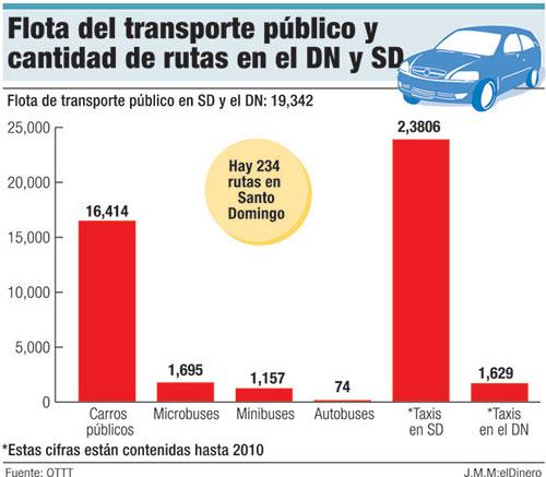 flota transporte publico