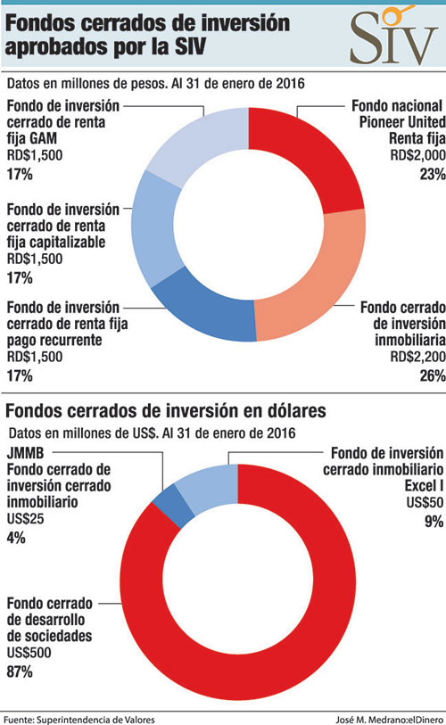 fondos-de-inversion-siv