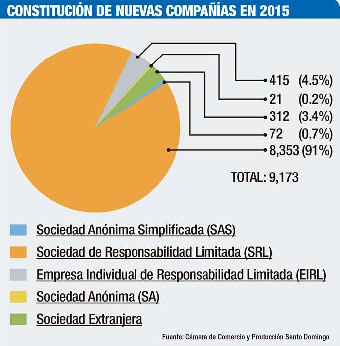 formalizacion-de-empresas-2015