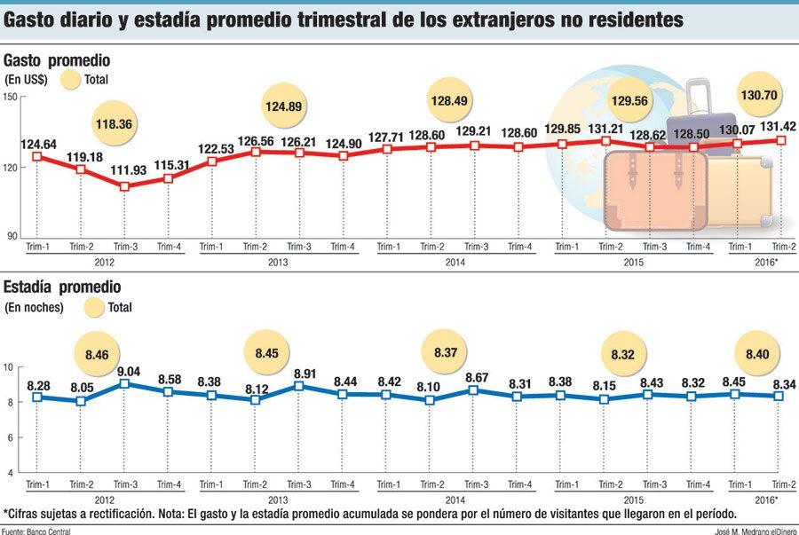 gasto diario turistas republica dominicana