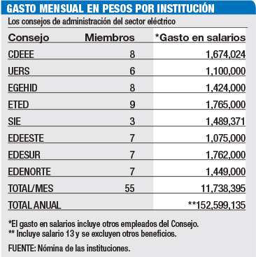 gasto mensual consejos de administracion sector electrico