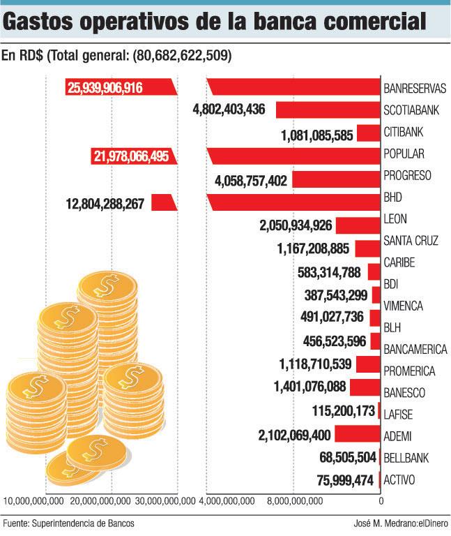 gastos banca comercial