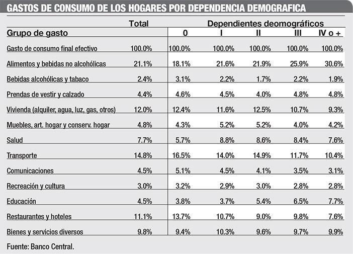 gastos de consumo de hogares dominicanos