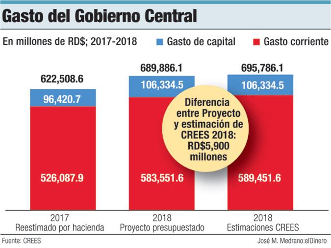 gastos gobierno central