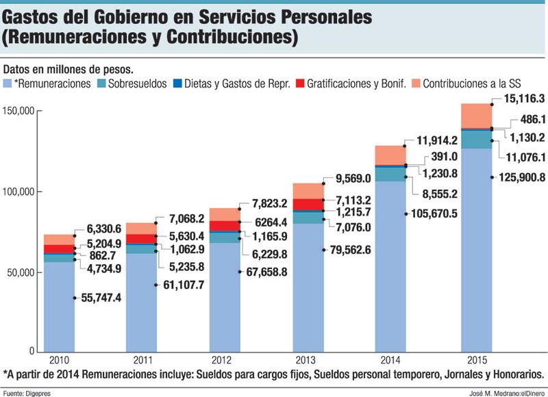 gastos gobierno nomina publica