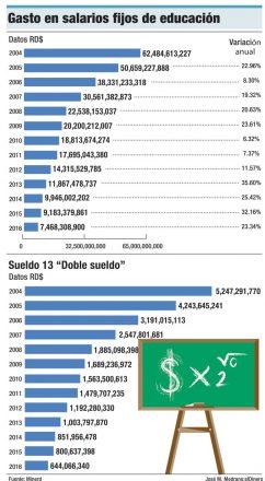 gastos salarios educacion