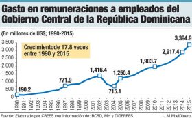 gastos salarios gobierno rd