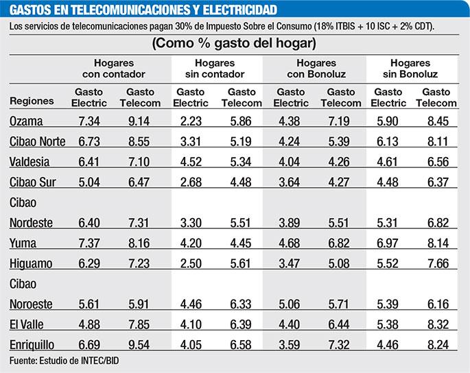gastos-telecomunicaciones-electricidad