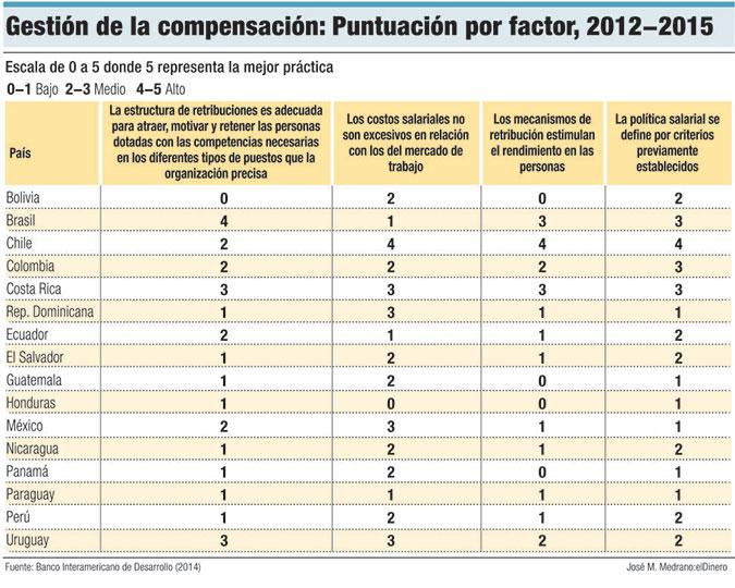 gestion compensacion sector publico
