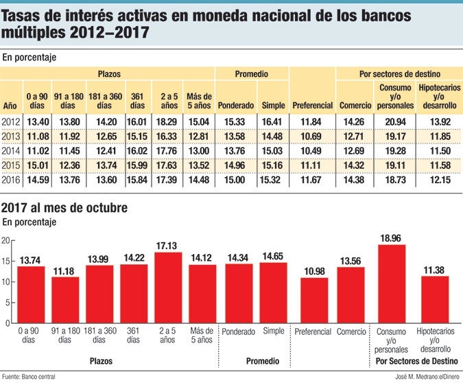 guerra de tasas de interes