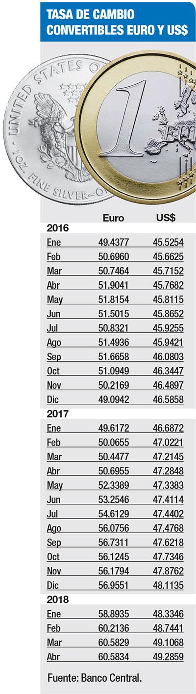 historico tasa de cambio convertible rd