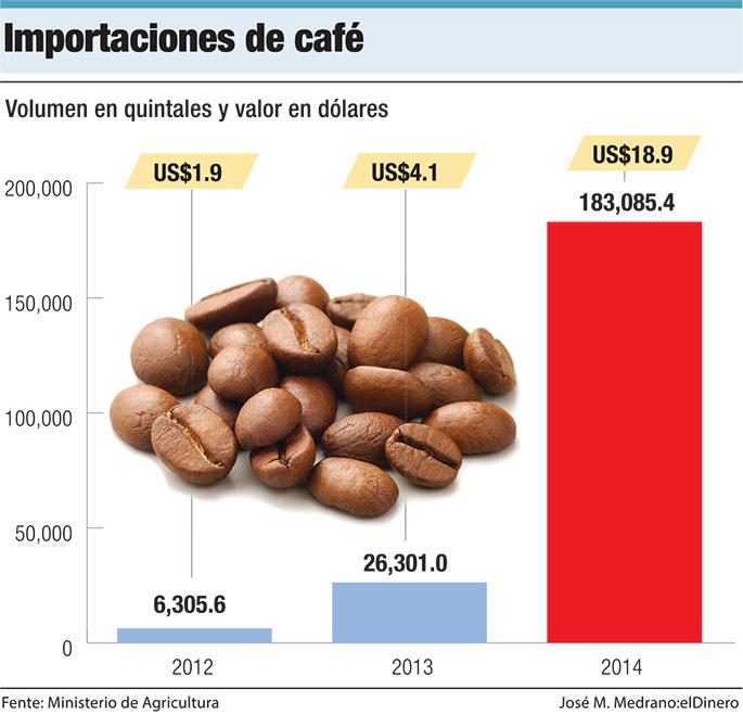 importacion-de-cafe