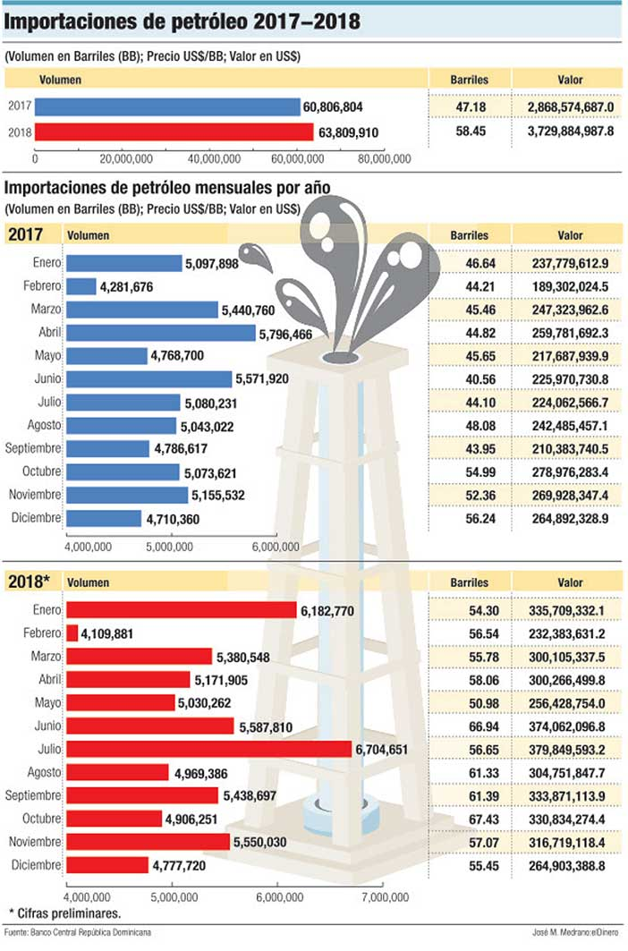 importacion de petroleo 2017 2018