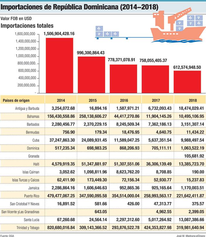 importaciones dominicanas 2014 2018