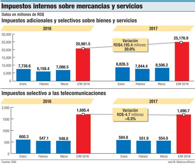 impuestos internos mercancias servicios