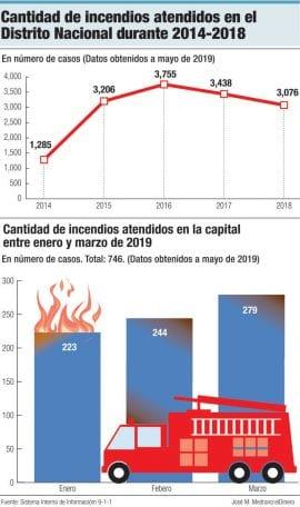 incendios distrito nacional 2014 2018