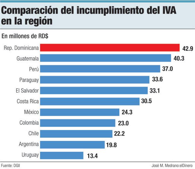 incumplimiento iva en la region