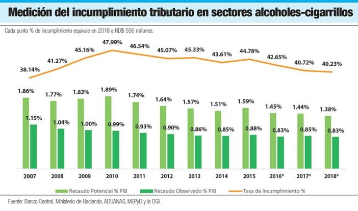 incumplimiento tributario alcoholes cihgarrillos