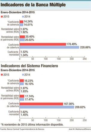 indicadores-banca-multiple-cartera-de-credito