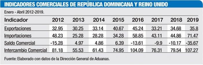indicadores comerciales republica dominicana reino unido