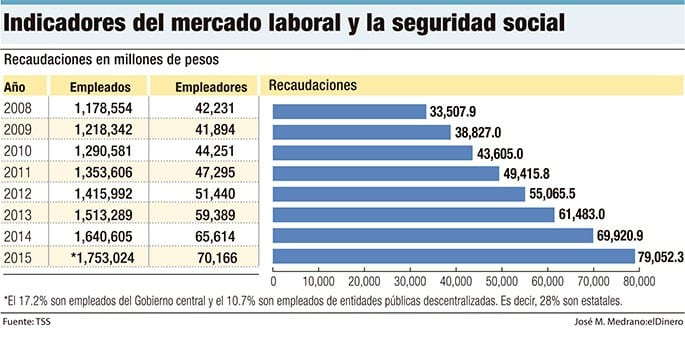 indicadores-mercado-laboral-seguridad-social