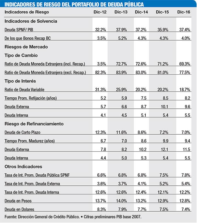 indicadores riesgo deuda publica