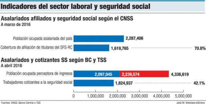 indicadores seguridad social