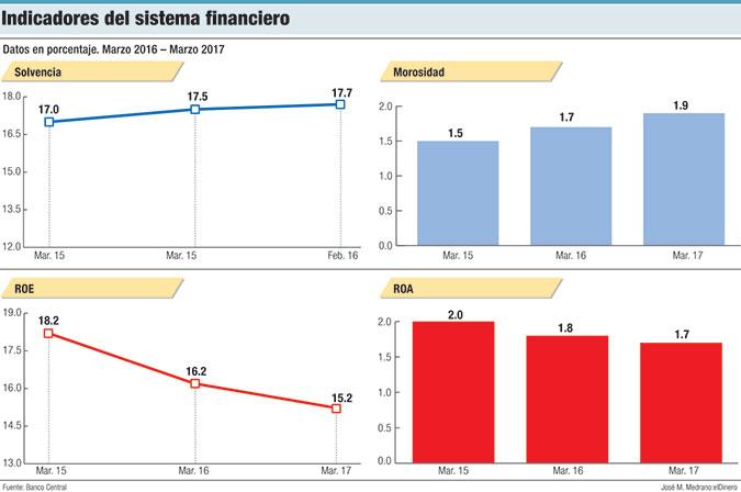 indicadores sistema financiero dominicano