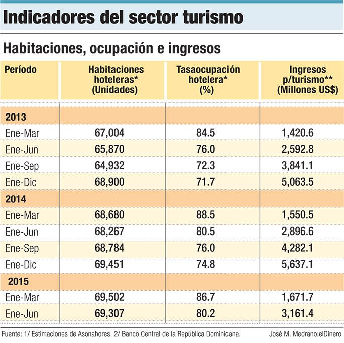 indicadores-turismo-dominicano