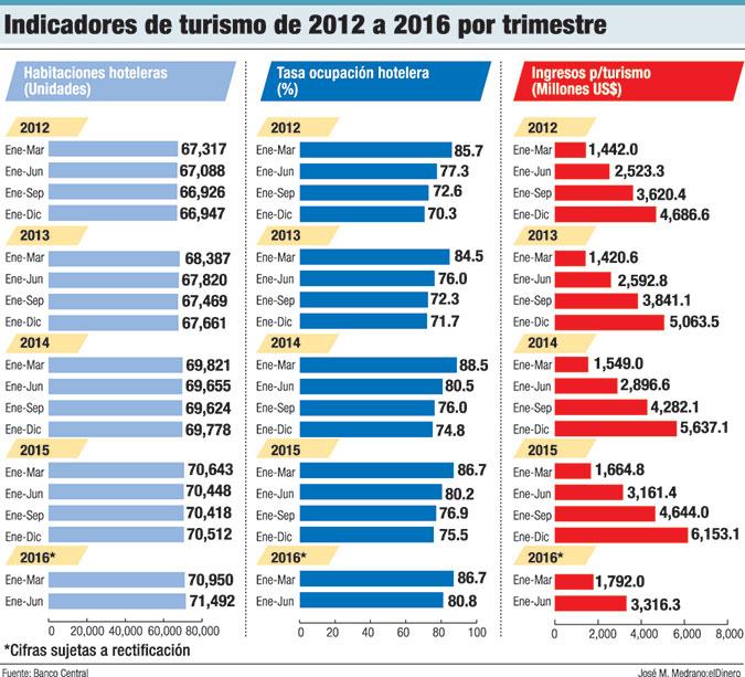 indicadores turismo trimestre
