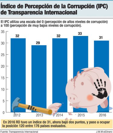 indice corrupcion transparencia internacional