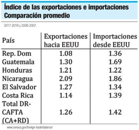 indice exportaciones importaciones dr cafta