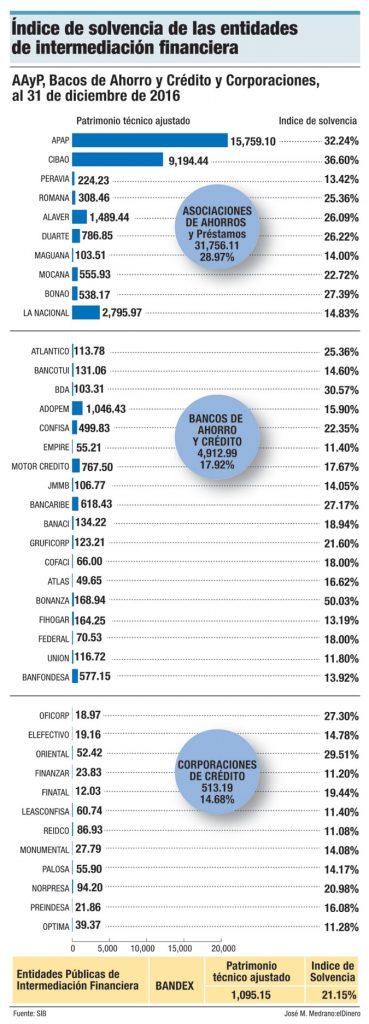 indice solvencia aayp dominicanos
