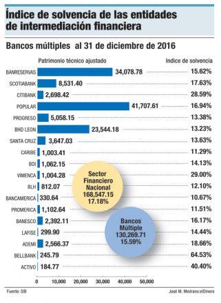 indice solvencia bancos dominicanos