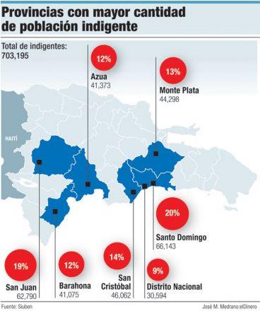 indigentes provincias dominicanas