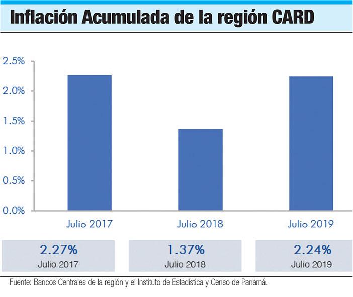 inflacion acumulada de la region