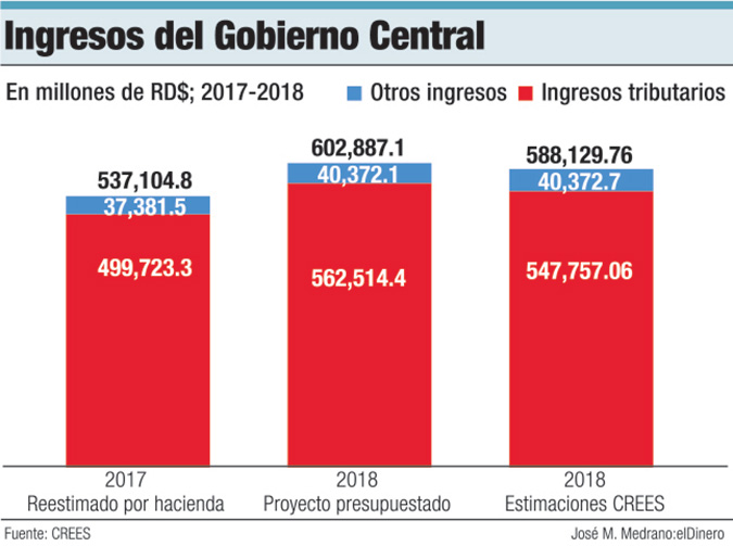 ingresos gobierno central