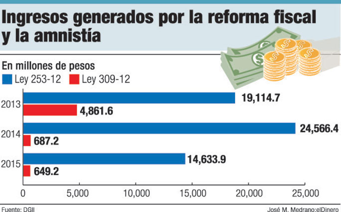 ingresos reforma fiscal amnistia